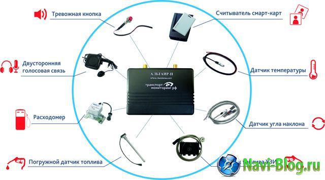 Альтаир II   ГЛОНАСС и GPS | Терминал Альтаир II Навигационная программа Автомобильный видеорегистратор Автомобильная навигация GPS устройства GPS навигация gps навигатор