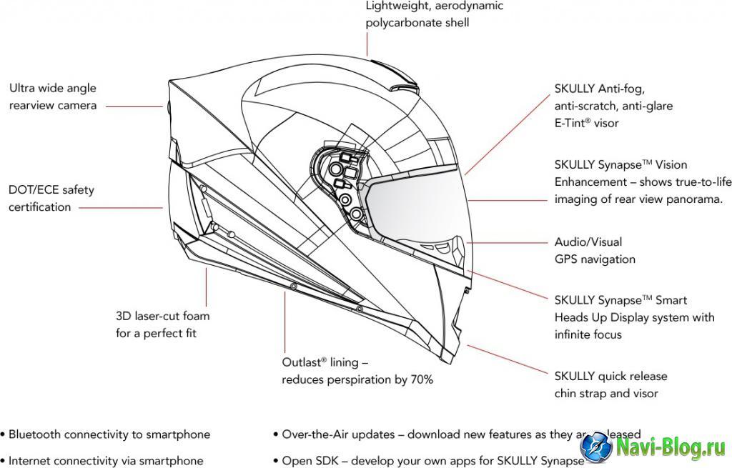 Skully Systems будет использовать комплект разработчика Telenav для GPS навигации в шлеме AR 1 |