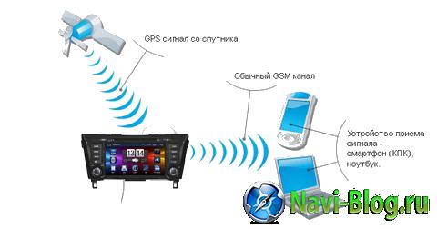 Новая функция NaviPilot DROID2   противоугонная система с функцией слежения за автомобилем! |