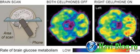 Mobile-phone-use-increases-brain-activity_1