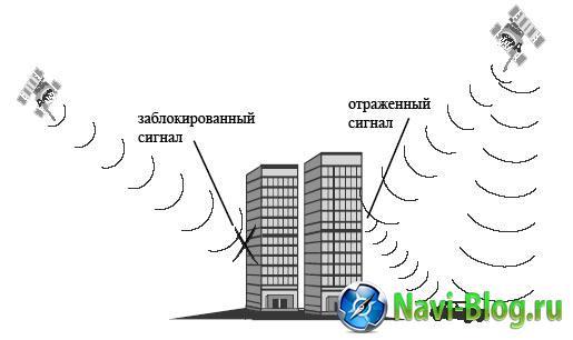 GPS навигация для начинающих