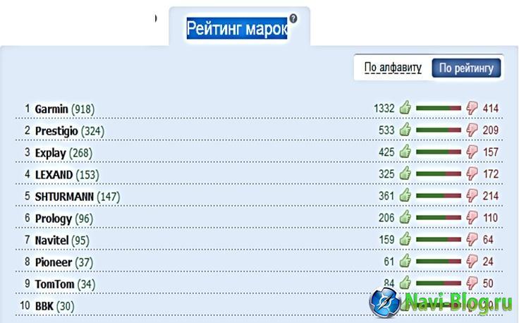 2015_видеорегистраторы рейтинг