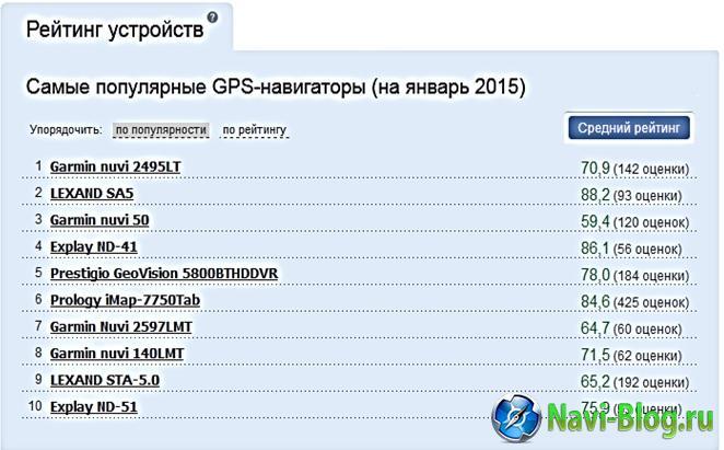 2015_видеорегистраторы рейтинг1